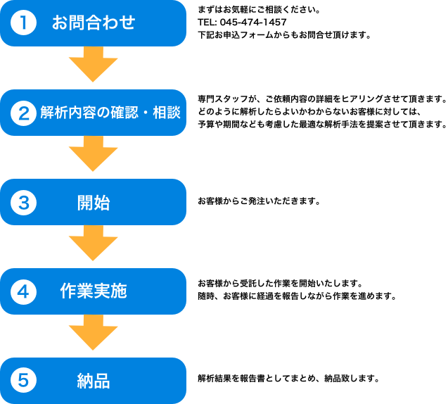 protop_serviceflow